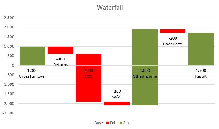 Creating a waterfall chart using power query waterfall chart using power query ccuart Gallery