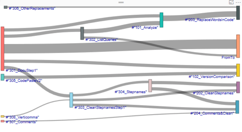 Visualize query dependencies in Power BI with Sankey diagram