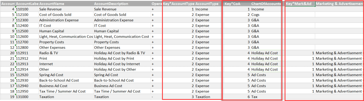 Easy Profit U0026 Loss (and Other Account) Statements In PowerBI And Excel U2013  Part2  Easy Profit And Loss Statement