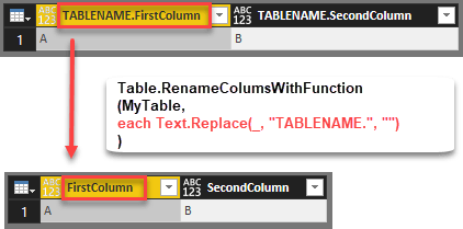 Efficiently rename columns with a function in Power BI and