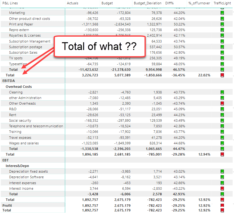 Why Power BI isn't suitable for Financial Statements
